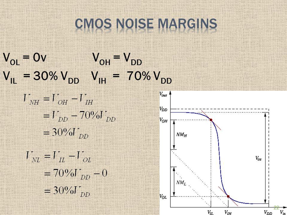 CMOS Noise Margins VOL = 0v VOH = VDD VIL = 30% VDD VIH = 70% VDD