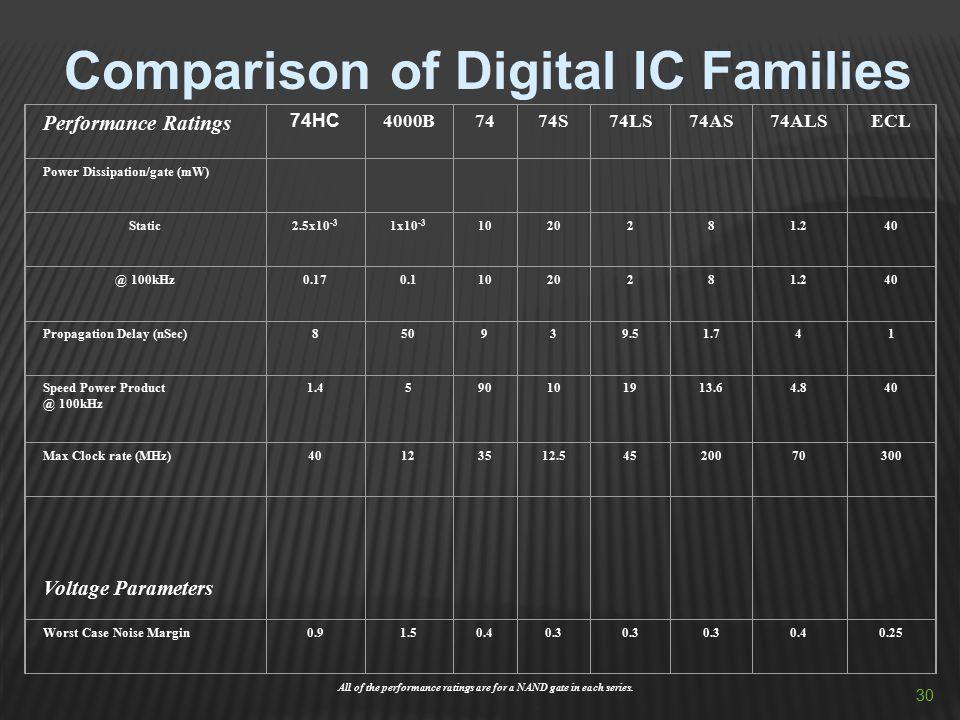 Comparison of Digital IC Families