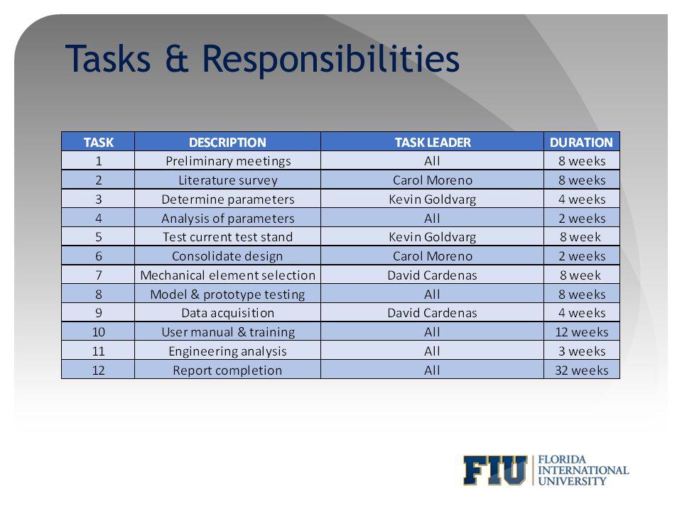 Tasks & Responsibilities