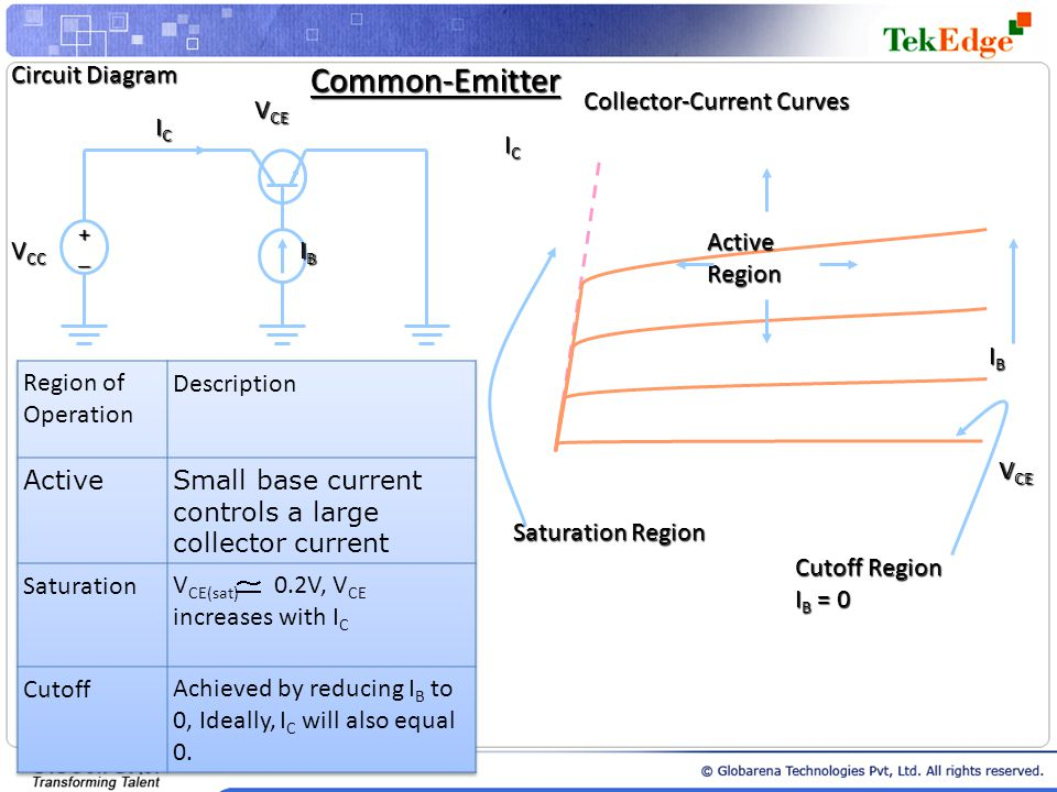Common-Emitter Circuit Diagram Collector-Current Curves VCE IC IC