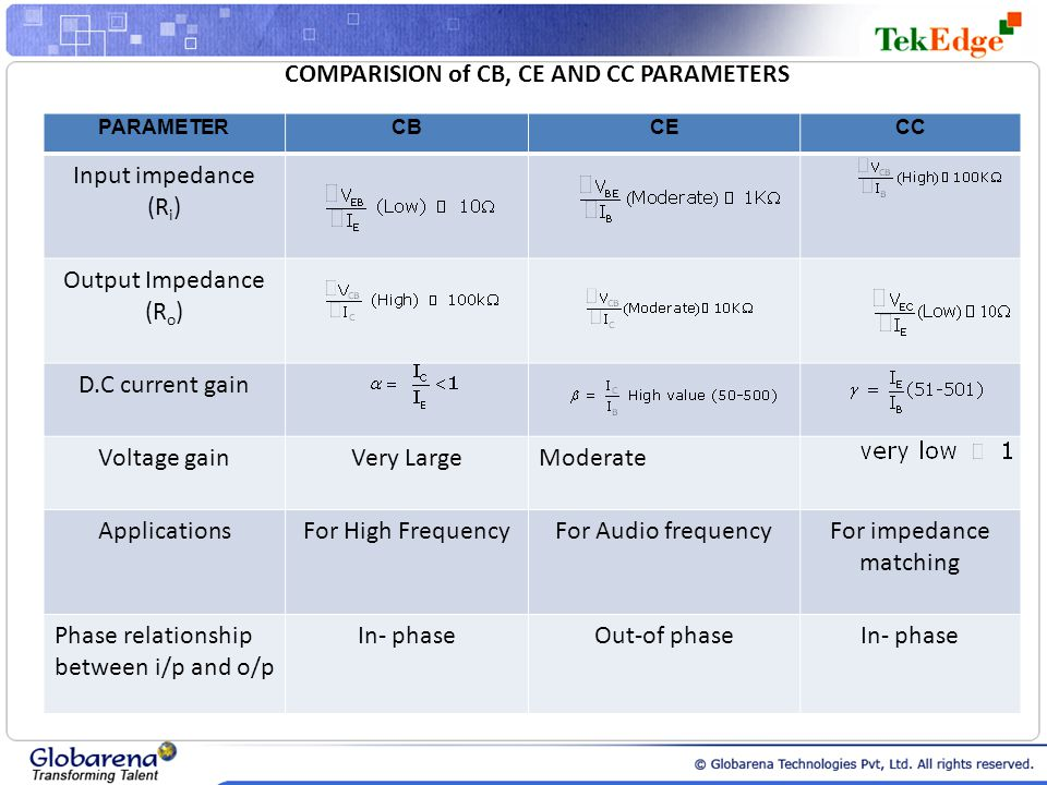 COMPARISION of CB, CE AND CC PARAMETERS