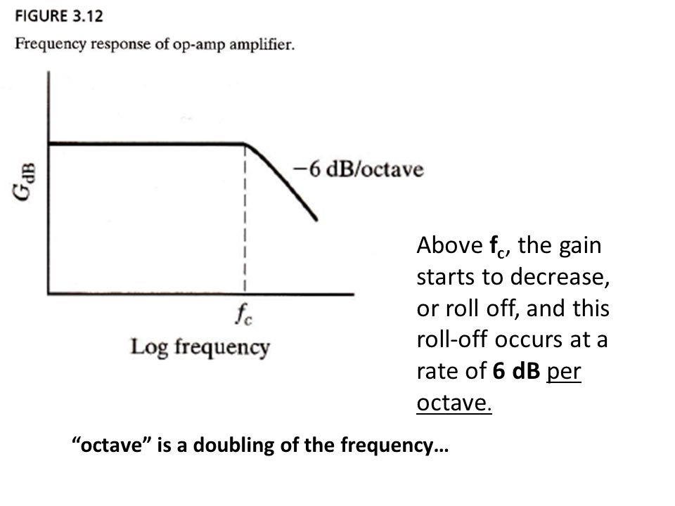 Above fc, the gain starts to decrease, or roll off, and this roll-off occurs at a rate of 6 dB per octave.