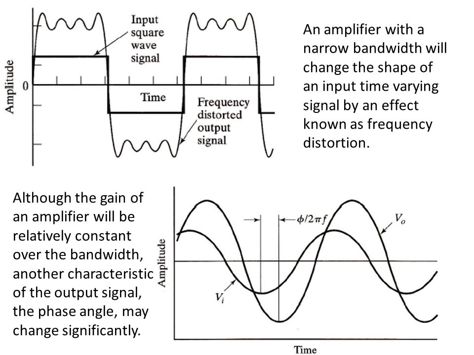 An amplifier with a narrow bandwidth will change the shape of an input time varying signal by an effect known as frequency distortion.