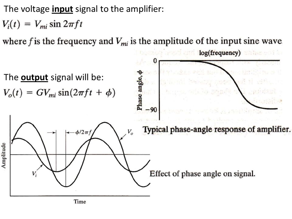 The voltage input signal to the amplifier: