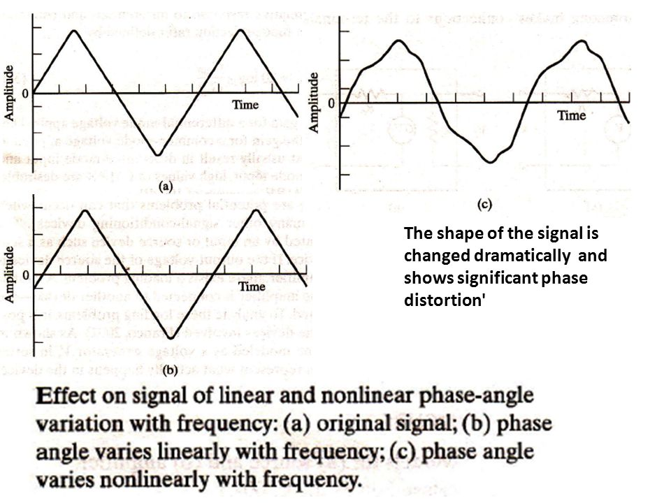 The shape of the signal is changed dramatically and shows significant phase distortion