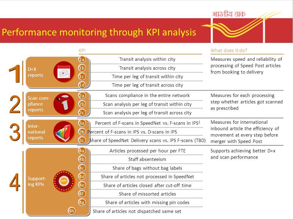 Performance monitoring through KPI analysis