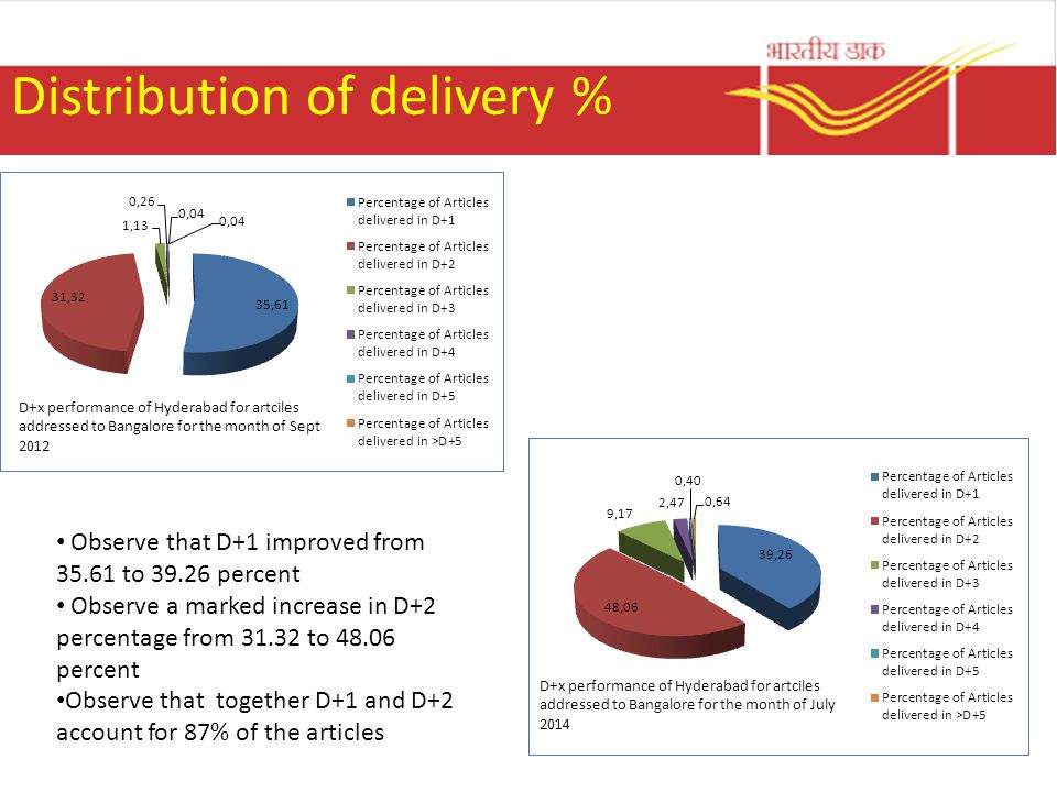 Distribution of delivery %