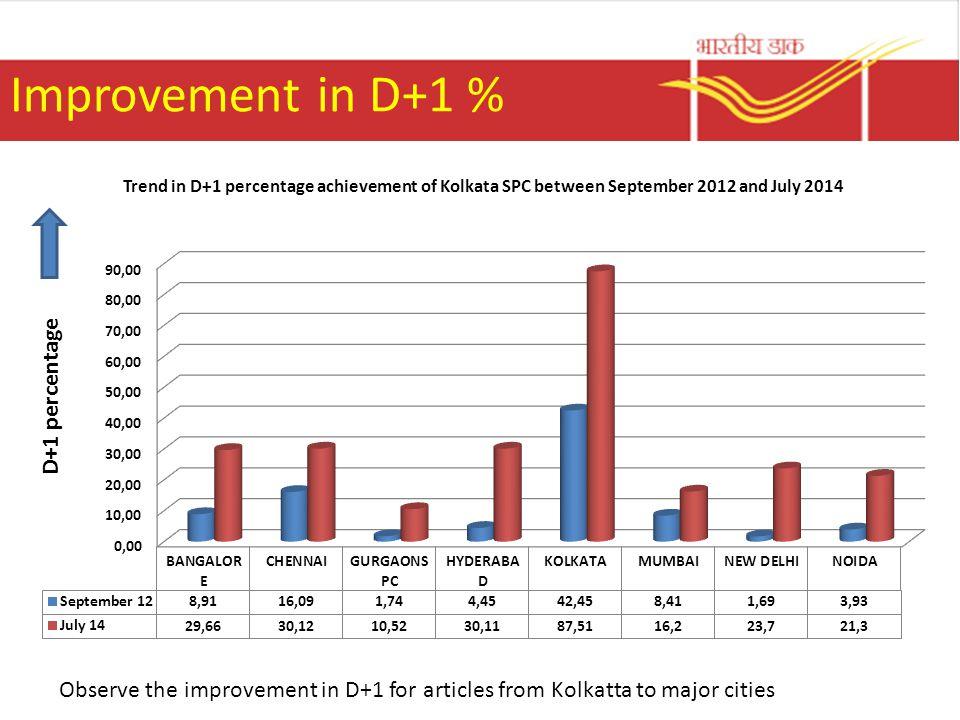 Improvement in D+1 % D+1 percentage