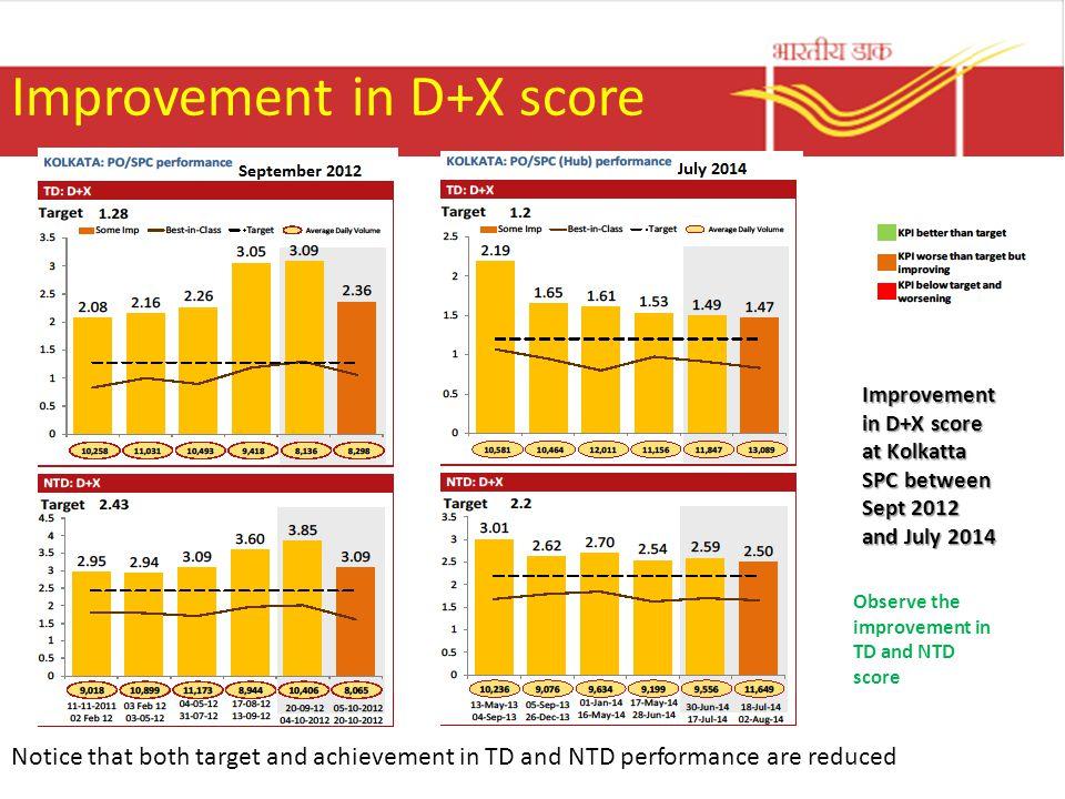Improvement in D+X score