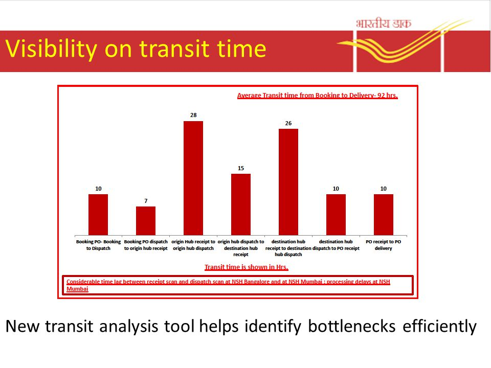 Visibility on transit time