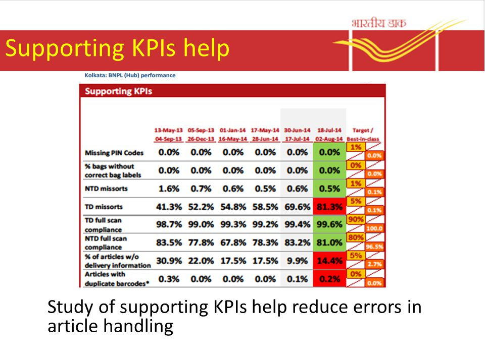 Supporting KPIs help Study of supporting KPIs help reduce errors in article handling