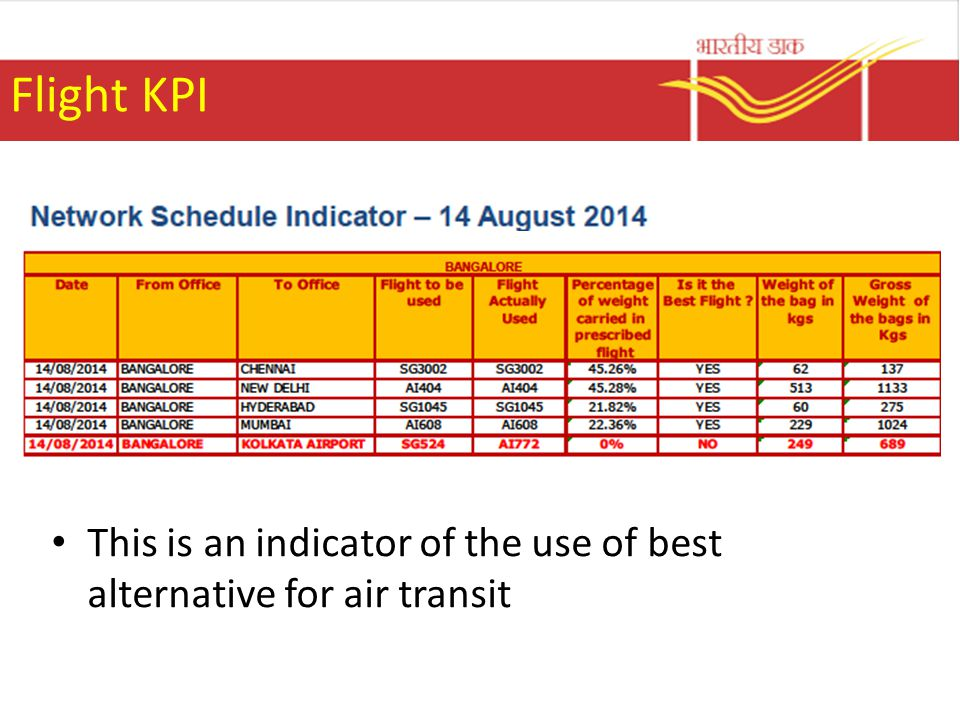 Flight KPI This is an indicator of the use of best alternative for air transit
