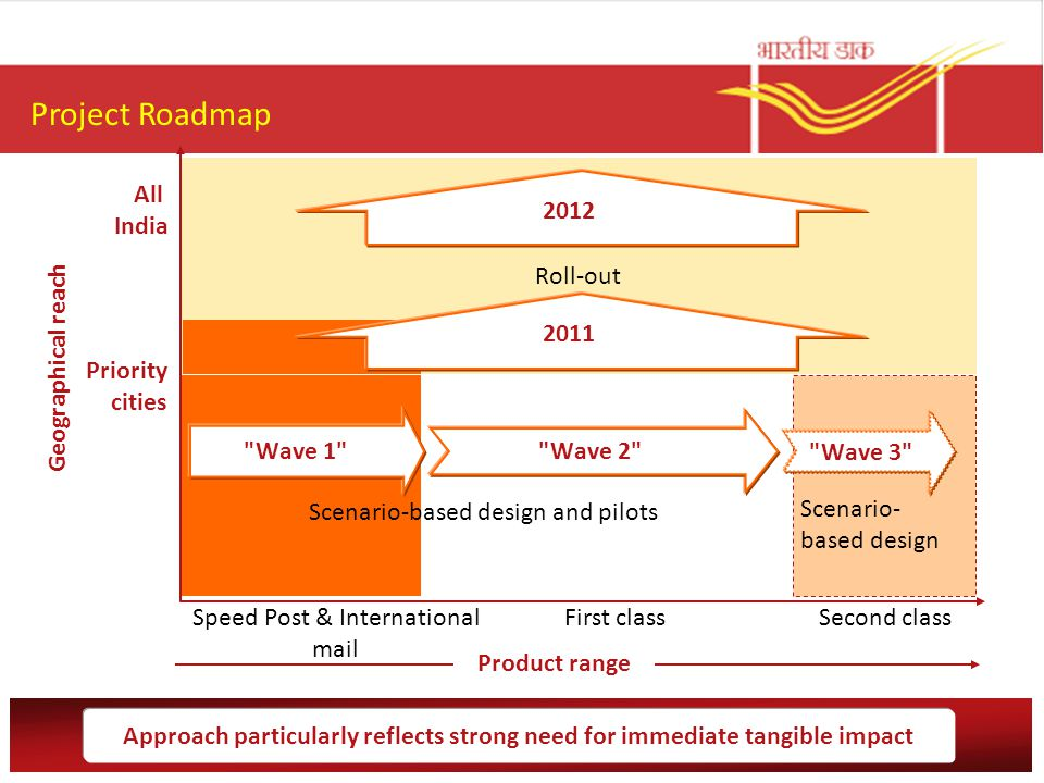 Project Roadmap All India 2012 Roll-out 2011 Geographical reach