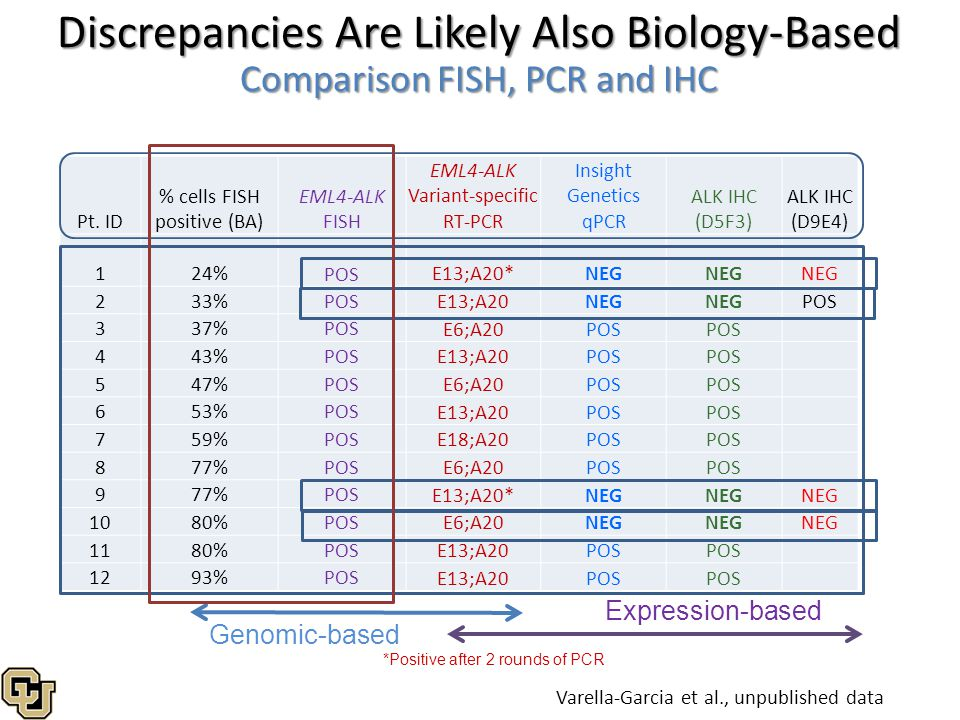 Discrepancies Are Likely Also Biology-Based