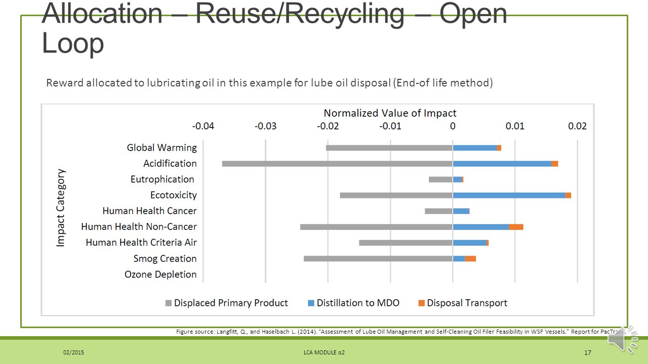 Allocation – Reuse/Recycling – Open Loop