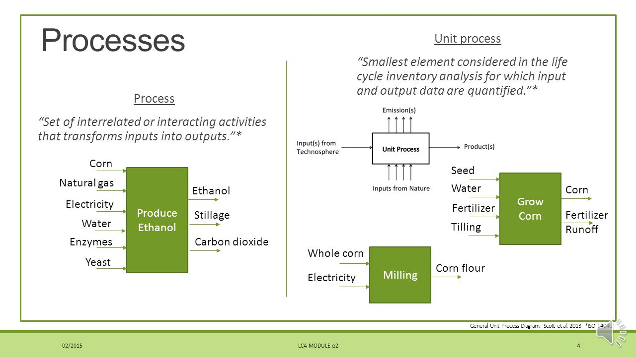 Processes Unit process