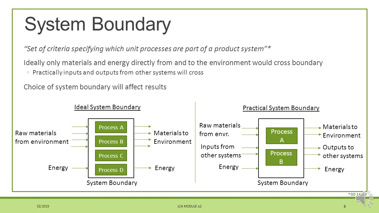 System Boundary Set of criteria specifying which unit processes are part of a product system *