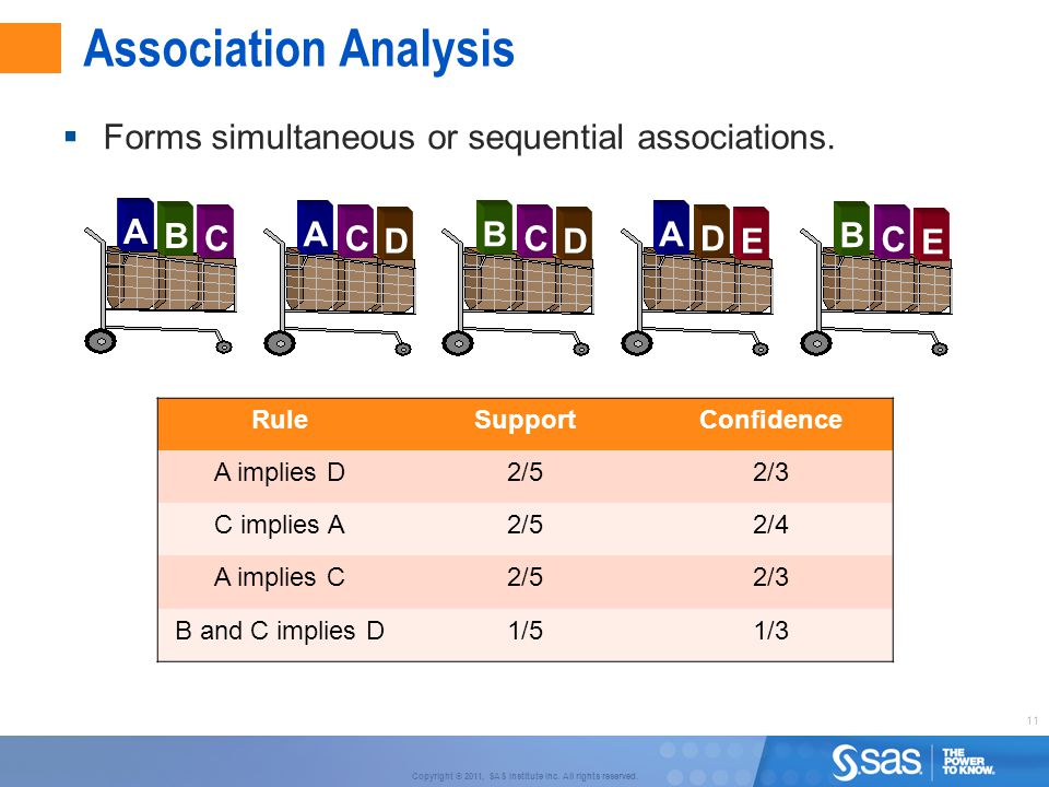 Association Analysis Forms simultaneous or sequential associations. A