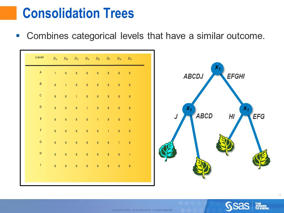Consolidation Trees Combines categorical levels that have a similar outcome. x2. 70% HI. EFG. x.