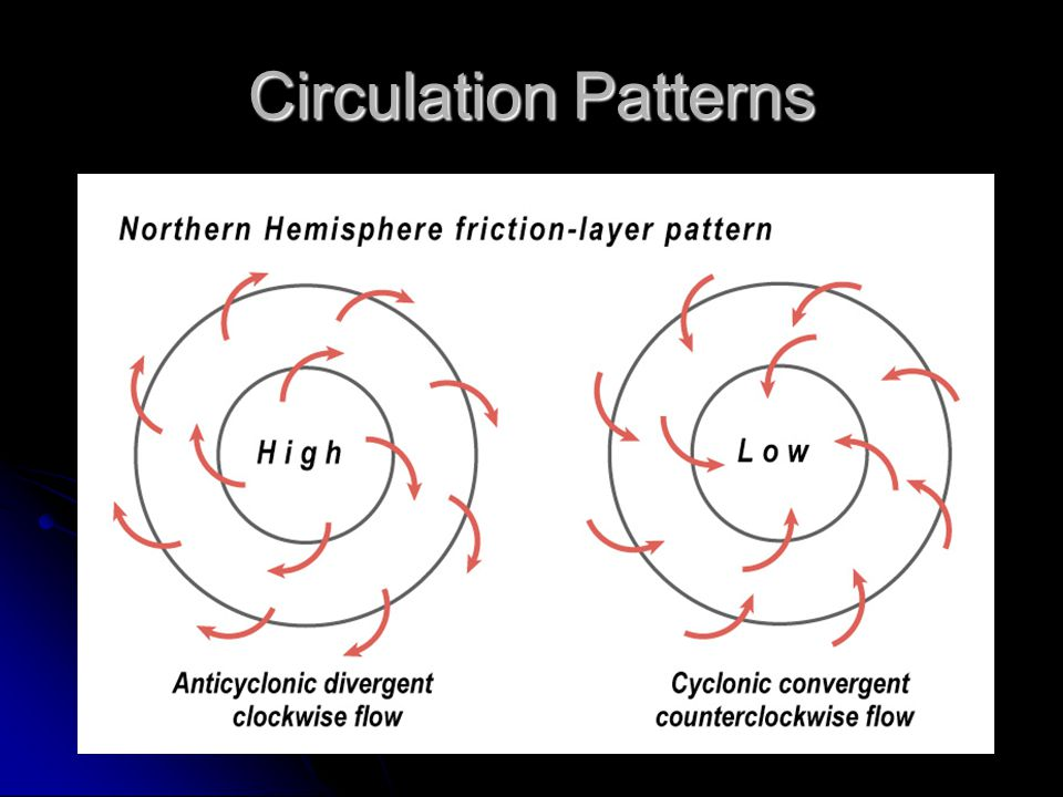 Circulation Patterns