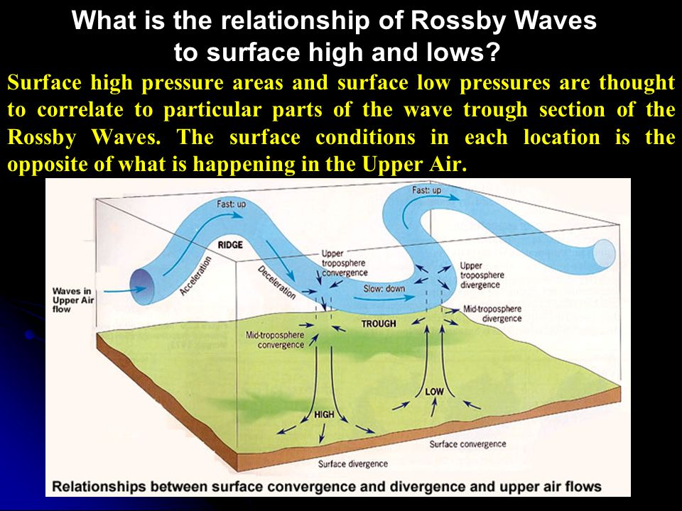 What is the relationship of Rossby Waves to surface high and lows