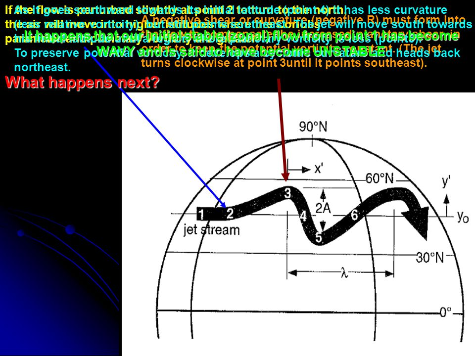 If the flow is perturbed slightly at point 2 to turn to the north,
