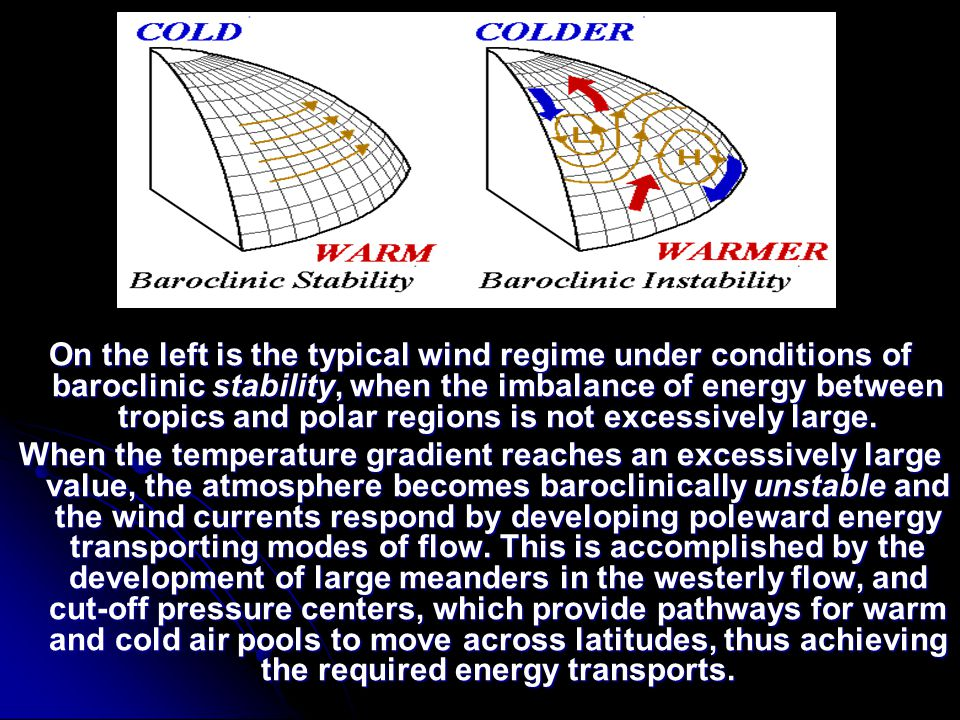 On the left is the typical wind regime under conditions of baroclinic stability, when the imbalance of energy between tropics and polar regions is not excessively large.