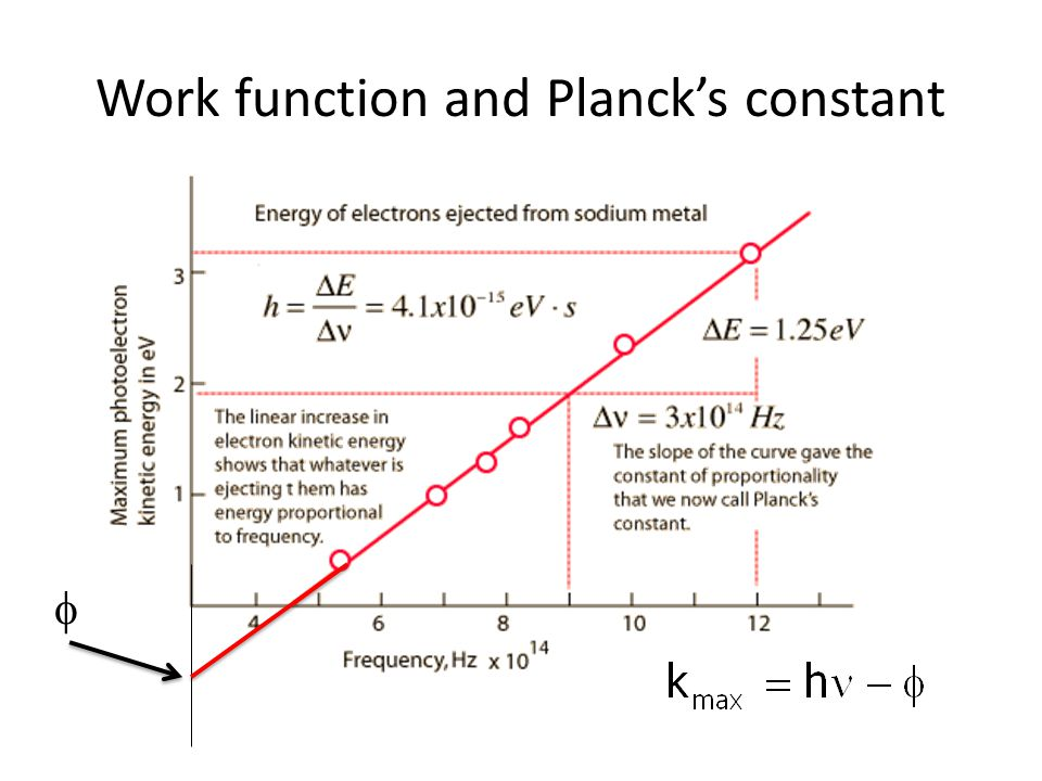 Work function and Planck's constant