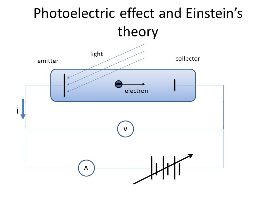 Photoelectric effect and Einstein's theory