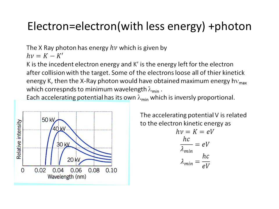 Electron=electron(with less energy) +photon