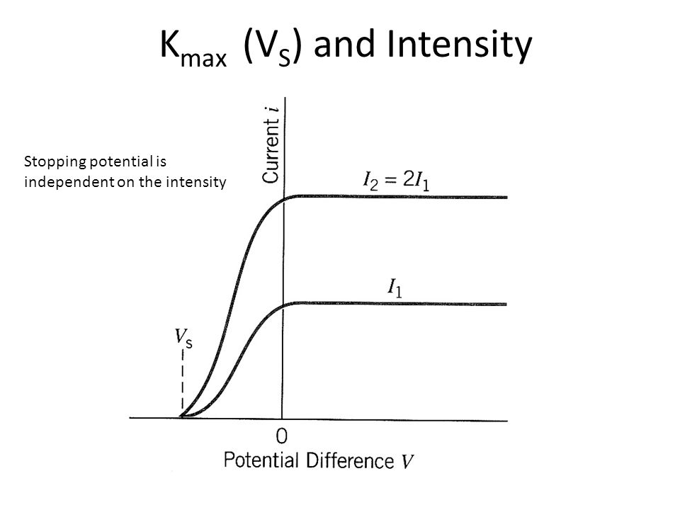 Kmax (VS) and Intensity