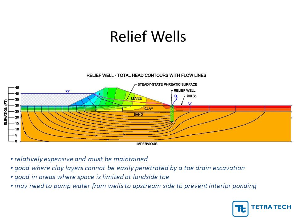 Relief Wells relatively expensive and must be maintained
