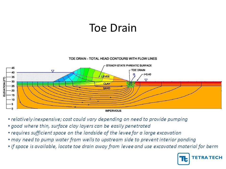 Toe Drain relatively inexpensive; cost could vary depending on need to provide pumping.
