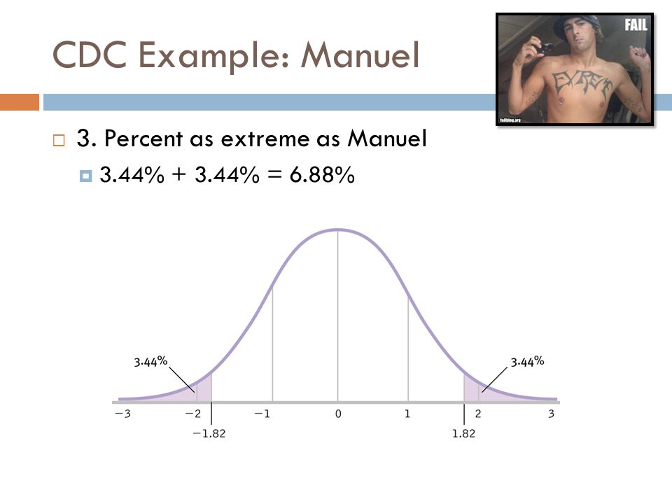 CDC Example: Manuel 3. Percent as extreme as Manuel