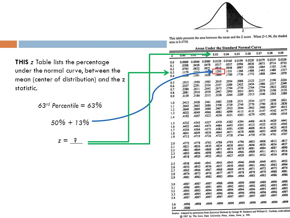 THIS z Table lists the percentage under the normal curve, between the mean (center of distribution) and the z statistic.