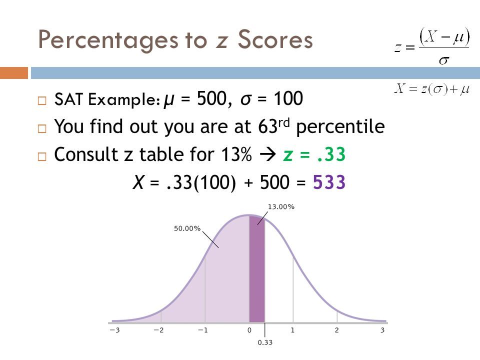 Percentages to z Scores