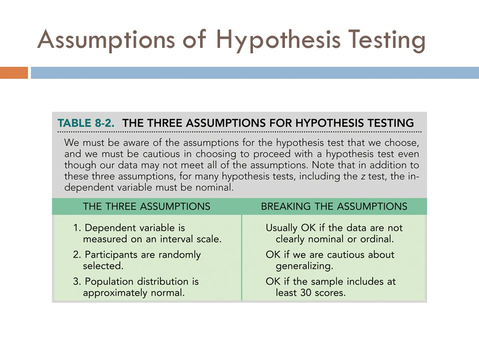 Assumptions of Hypothesis Testing