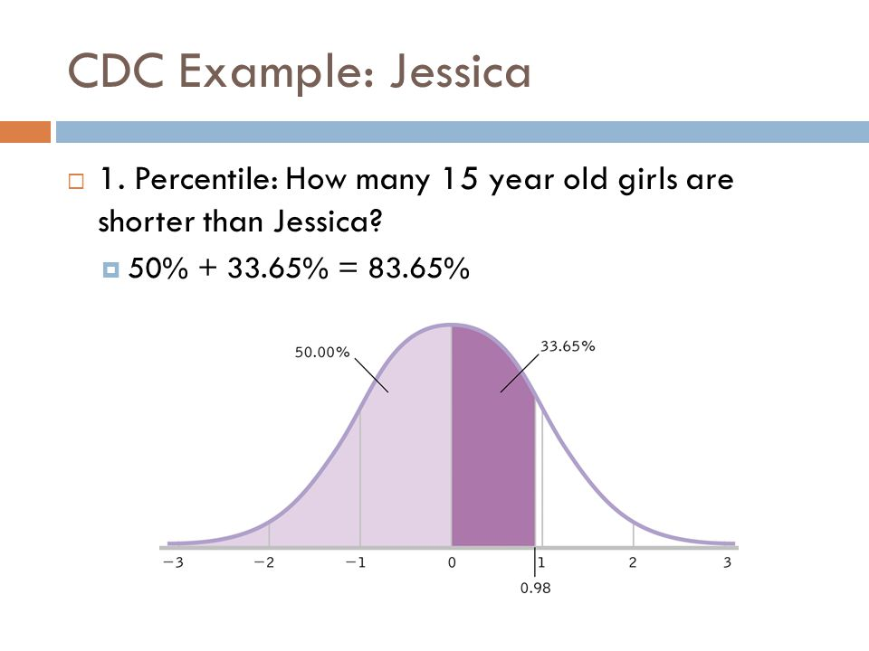 CDC Example: Jessica 1. Percentile: How many 15 year old girls are shorter than Jessica.