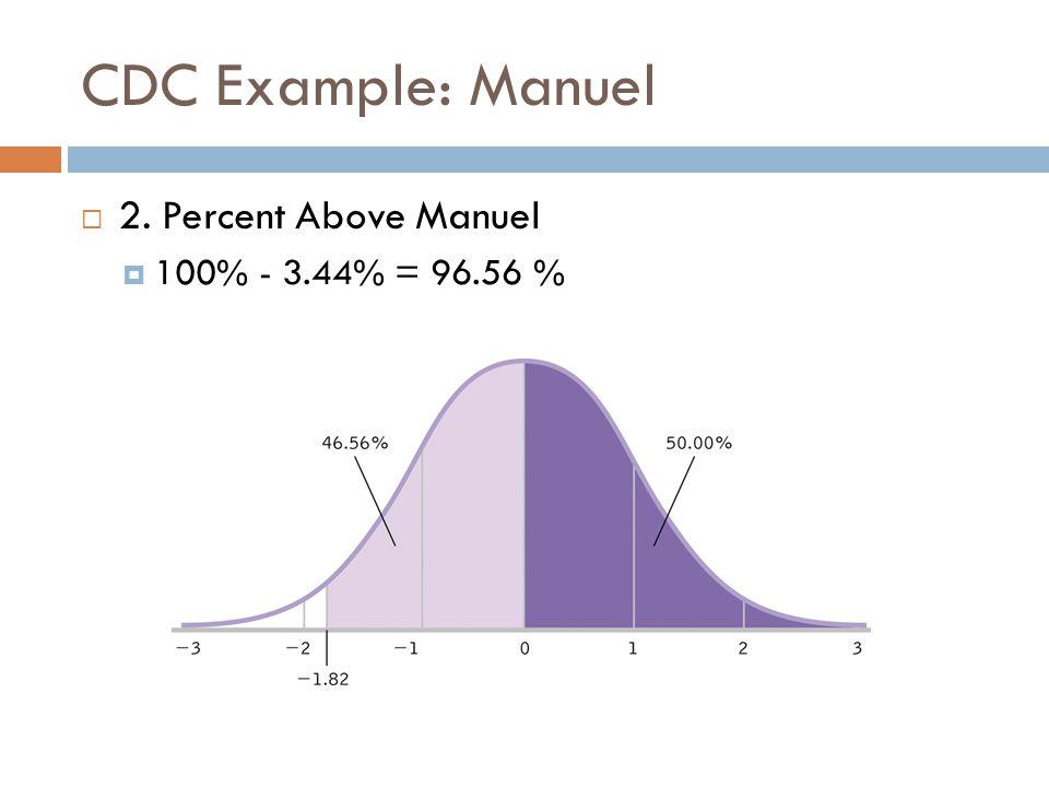 CDC Example: Manuel 2. Percent Above Manuel 100% - 3.44% = 96.56 %