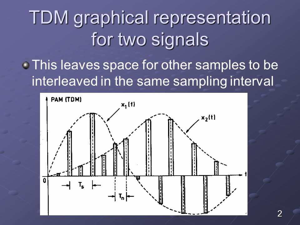 TDM graphical representation for two signals