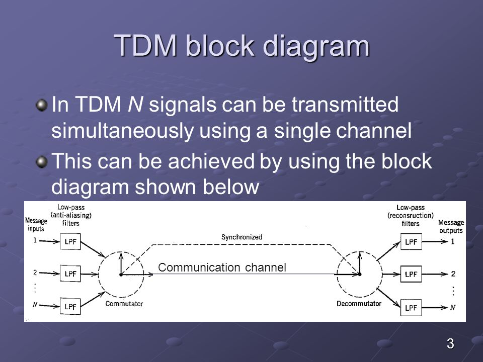 TDM block diagram In TDM N signals can be transmitted simultaneously using a single channel.