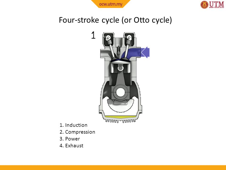 Four-stroke cycle (or Otto cycle)