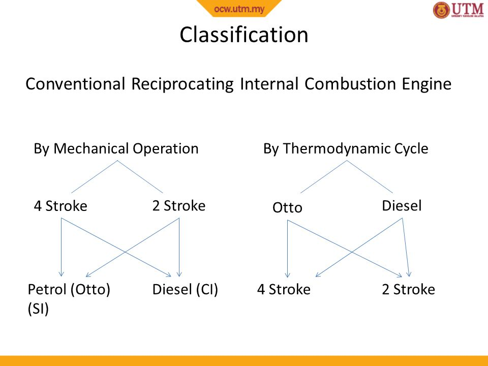 Classification Conventional Reciprocating Internal Combustion Engine