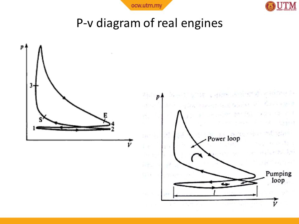 P-v diagram of real engines