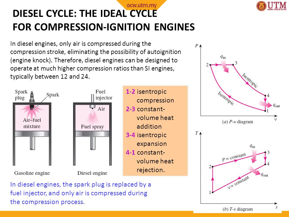 DIESEL CYCLE: THE IDEAL CYCLE FOR COMPRESSION-IGNITION ENGINES