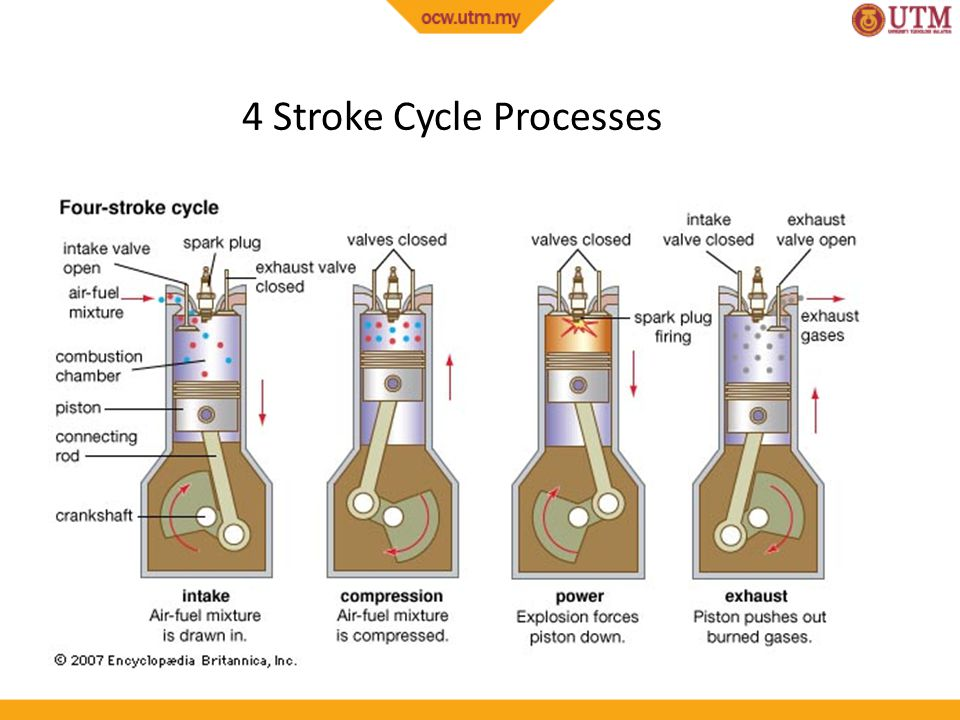 4 Stroke Cycle Processes