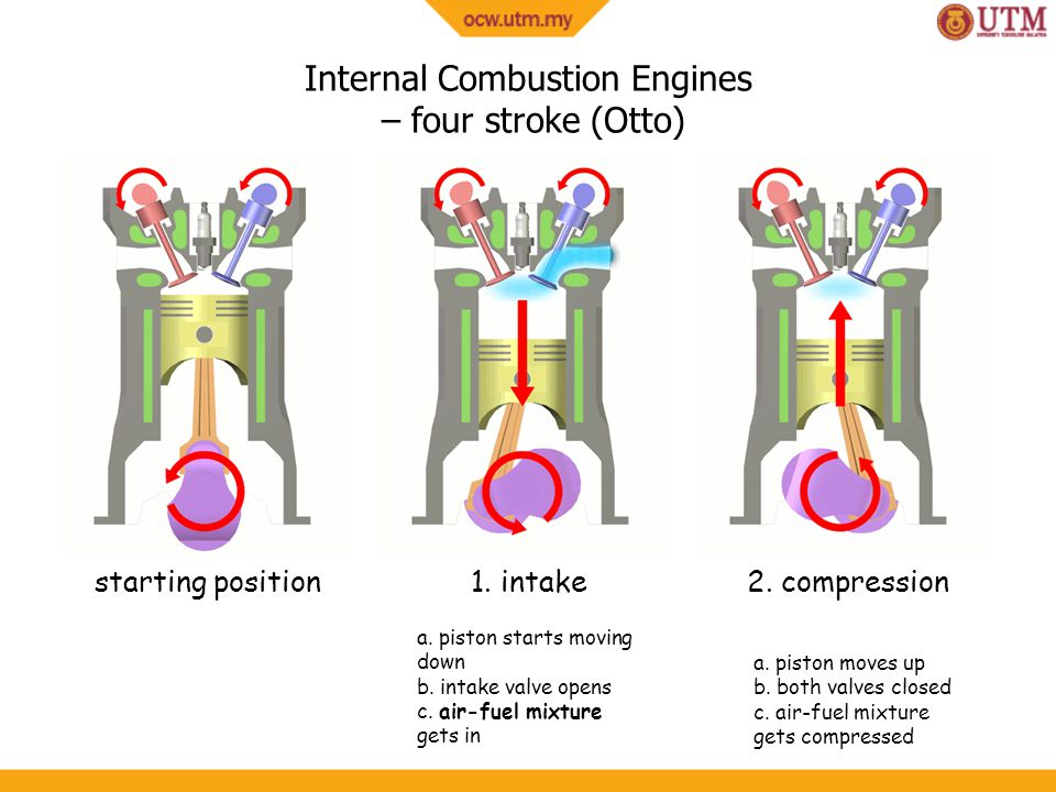 Internal Combustion Engines – four stroke (Otto)