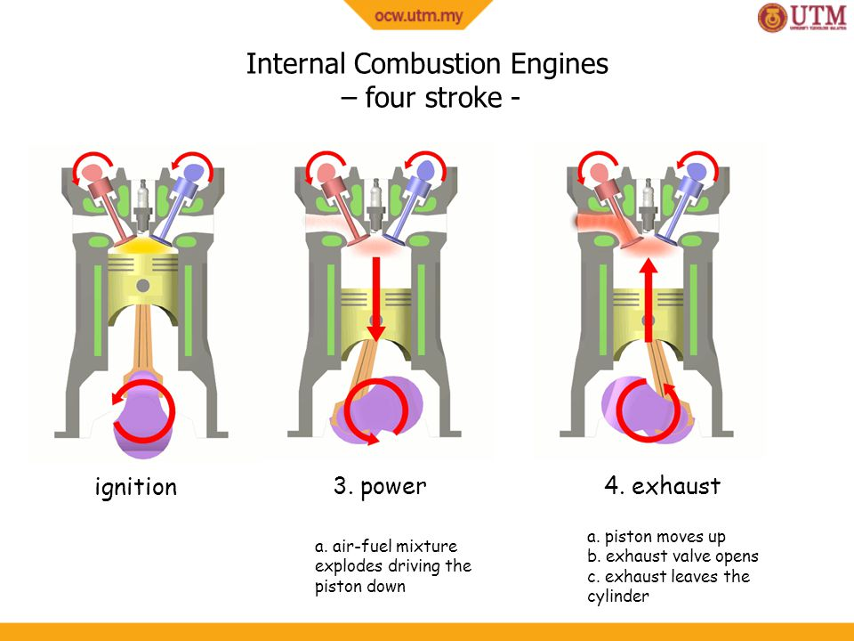 Internal Combustion Engines – four stroke -
