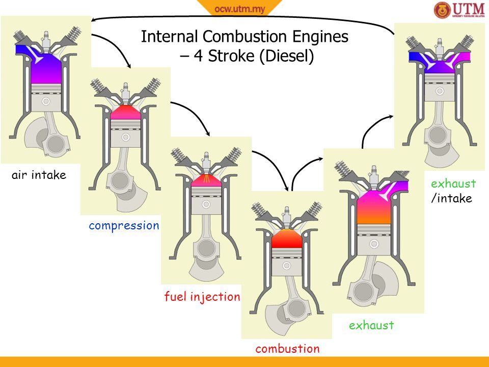 Internal Combustion Engines – 4 Stroke (Diesel)