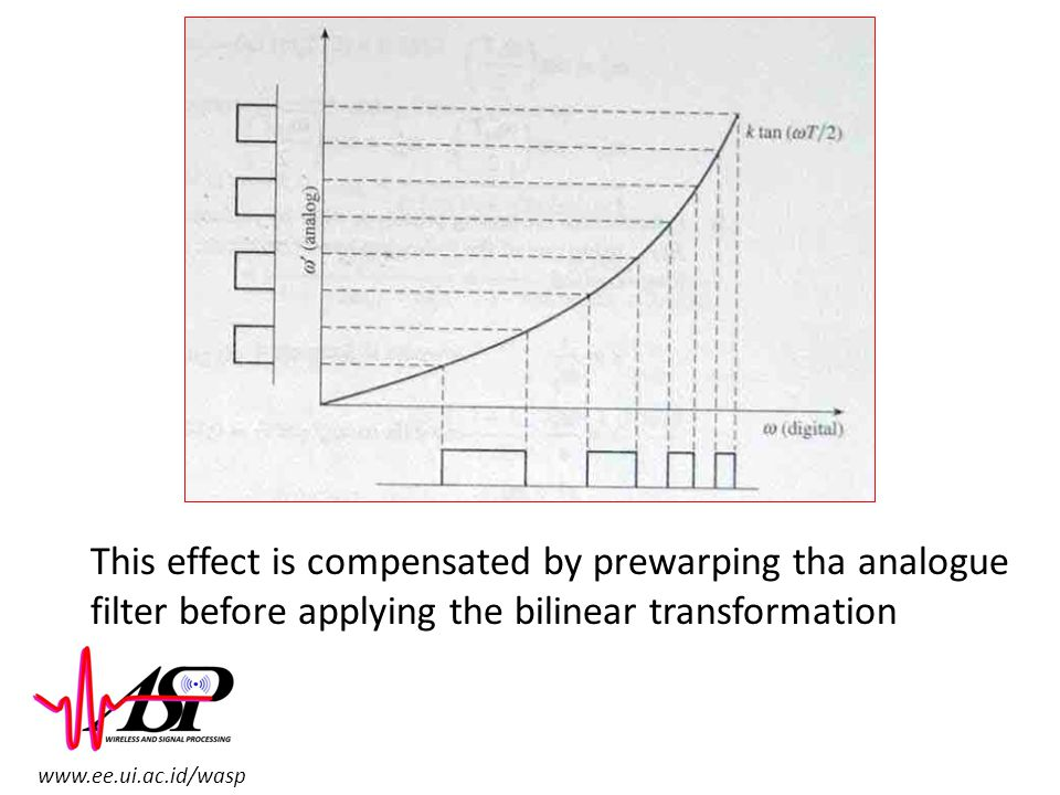 This effect is compensated by prewarping tha analogue filter before applying the bilinear transformation